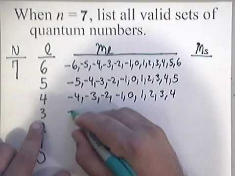 Listing All Valid Sets of Quantum Numbers | www.whitwellhigh.com