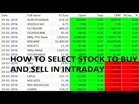 How To Decide Stock To Buy Or Sell For Simple Most Profitable Intraday Trading Automatic Scan