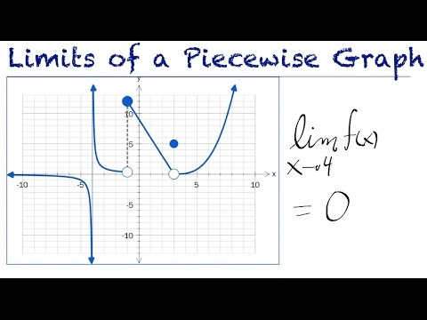 Limits of Piecewise Functions
