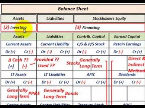 Cash Flow Statement (Overview & Indirect Vs Direct Method For Operating Cash Flow Calculation)