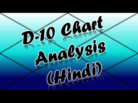 दशमांश/D-10 Chart Analysis PART-1 | Vedic Astrology | हिंदी (Hindi)