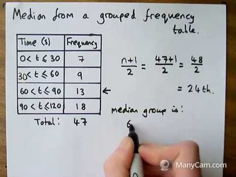 4   Median From a Grouped Frequency Table