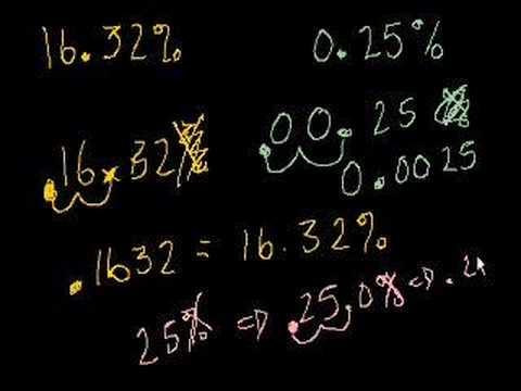 Percent and decimals