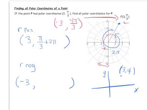 Naming All Polar Coordinates for a Point