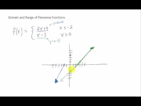 Domain and Range of Piecewise Functions