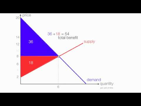 How to Calculate  Consumer Surplus and Producer Surplus with a Price Ceiling