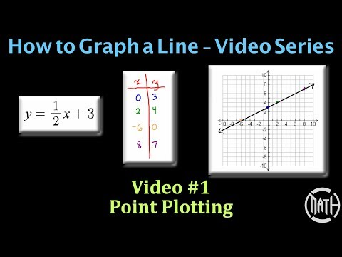 Graphing A Line - Video #1 - Point Plotting