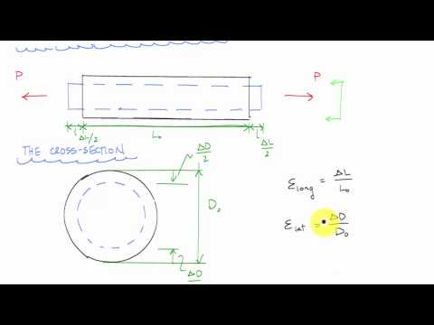 Introduction to Poisson's Ratio - Mechanics of Materials