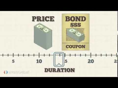 Investopedia Video: The Basics Of Bond Duration