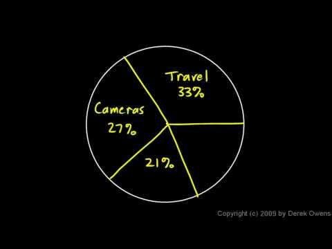 Prealgebra 9.1c - Creating a Circle Graph