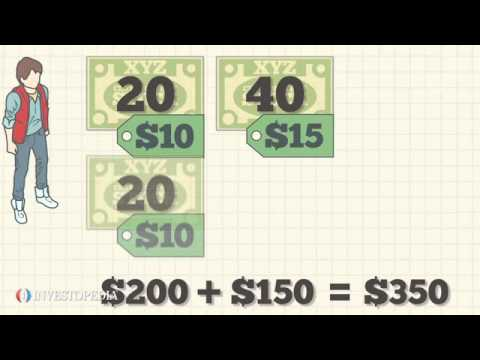 Investopedia Video: Cost Basis Basics