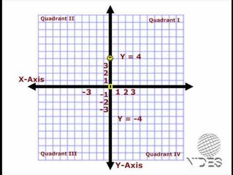 Math - Cartesian Coordinate System