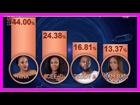 Day 63: BBNaija 2018 Week 9 voting results | Big Brother Naija: Double Wahala 2018