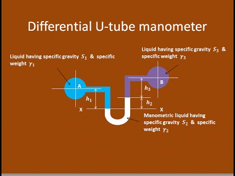 How to measure the gauge pressure using differential U-tube manometer - GATE 2016 examination