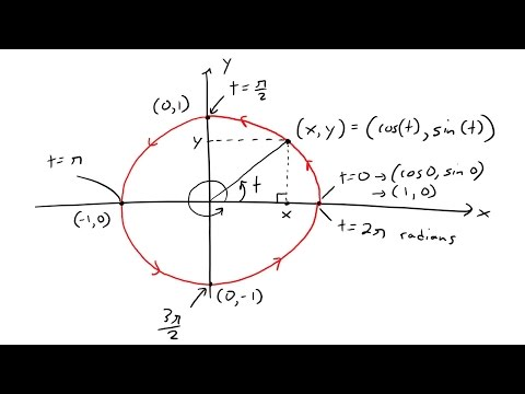 Parametric Curves: Example 2: Unit Circle