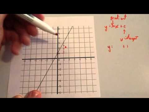 Finding equation of a linear graph - Corbettmaths