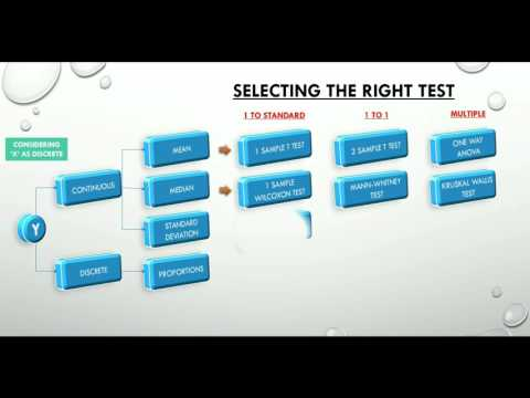 1.2 Decision Tree for Hypothesis Testing