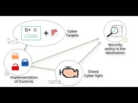 A baseline is the map to Cyber Security