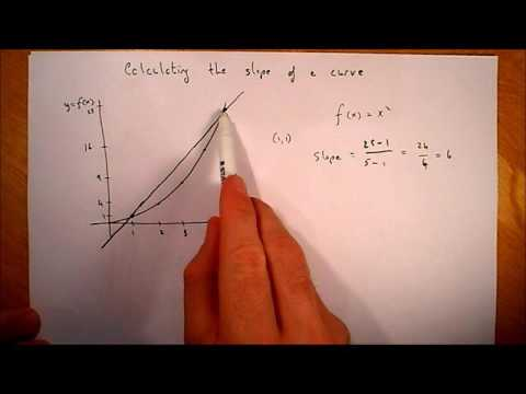 Calculating the slope of a curve