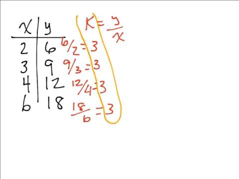 Finding Constant of Proportionality in a Table