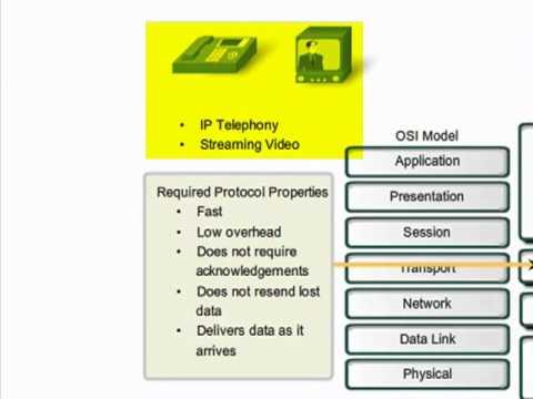 CCNA 1  TRANSPORT LAYERS  OSI  TCP/IP  Fundamentals CHAPTER FOUR.