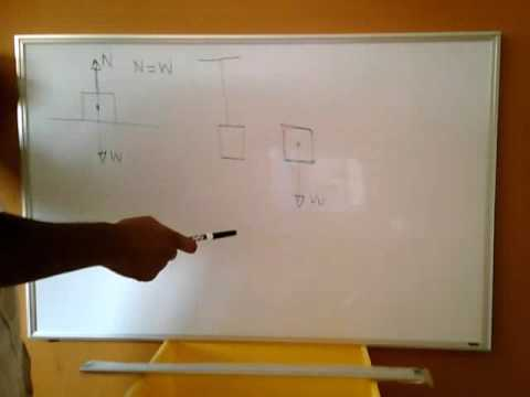 IIT physics coaching - Drawing force diagrams part 1