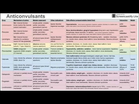 Anticonvulsants (antiepileptic drugs)