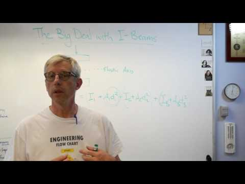 The Big Deal with I Beams - Brain Waves