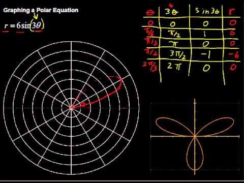 Graphing a Polar Equation - Algebra Tips