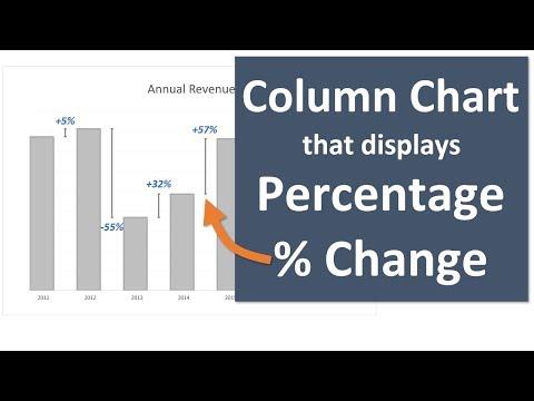 Column Chart That Displays Percentage Change in Excel - Part 1
