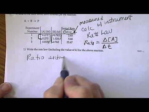 Kinetics: Rates, Rate Law, Rate constant, k