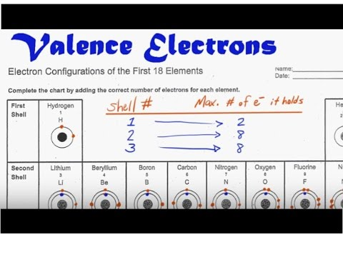Valence Electrons-Clear and Simple!