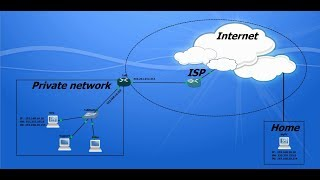 Ssl Webvpn Anyconnect Vpn Client On Cisco Router