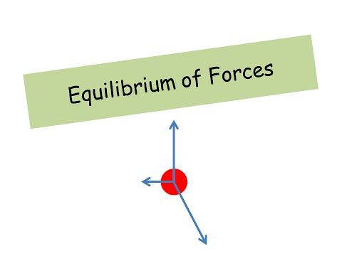 Equilibrium of Forces - A level Physics