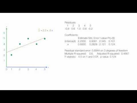 Linear Regression Using R