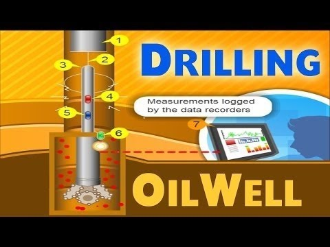 Oil Drilling | Oil & Gas Animations