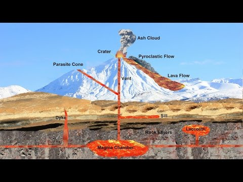 What Causes a Volcano to Erupt? (Part 2 of 6)