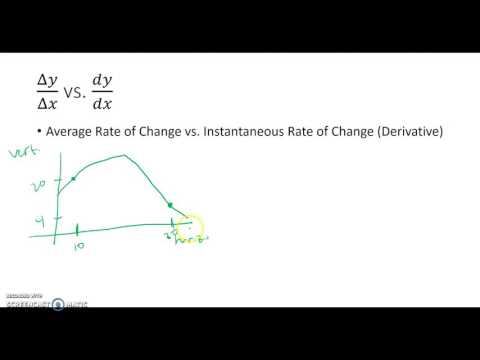 Rates of Change for Multivariable Functions (Part 1)