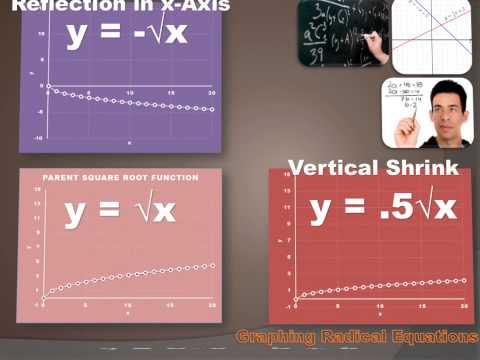 Algebra 1 - Graphing Radical Equations
