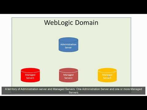 Oracle WebLogic Domain