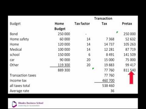 Know your average tax rate: National Budget 2013/14