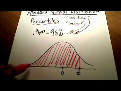 Stats: Percentile, z-score, and Area Under Normal Curve