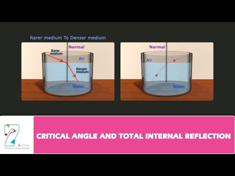 CRITICAL ANGLE AND TOTAL INTERNAL REFLECTION