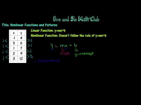 Nonlinear Functions and Patterns - Algebra I