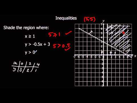 Inequalities on a Graph