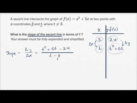 Secant line with arbitrary point (with simplification) | AP Calculus AB | Khan Academy