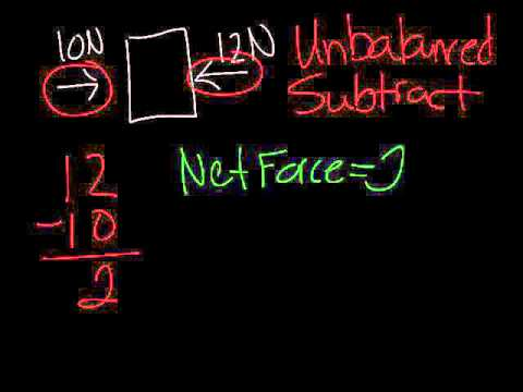How To Calculate Net Force - First Video