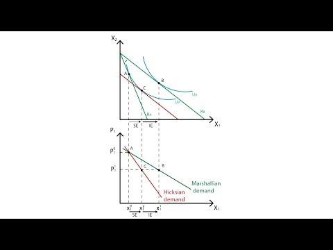 A.10 Marshallian and Hicksian demand curves | Consumption - Microeconomics