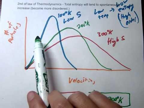 2nd law of thermodynamics, entropy, and maxwell-boltzmann