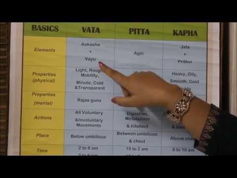 Understanding Ayurveda Doshas - Vata, Pitta and Kapha with Chart Presentation (HD)